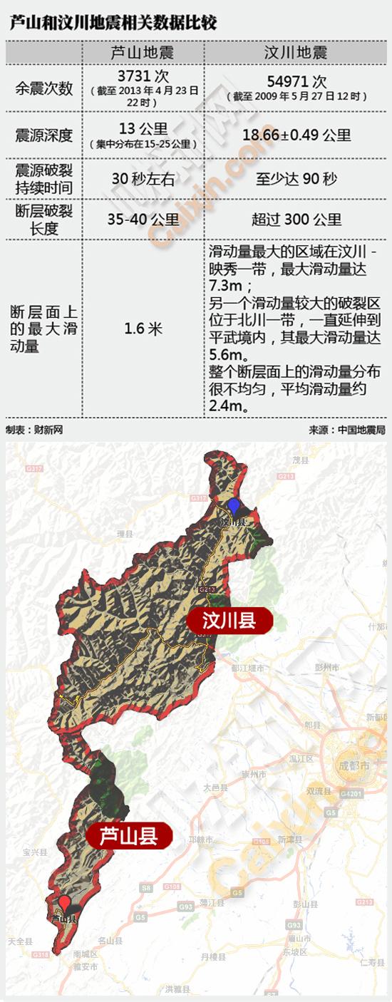 汶川和芦山地震的相关数据