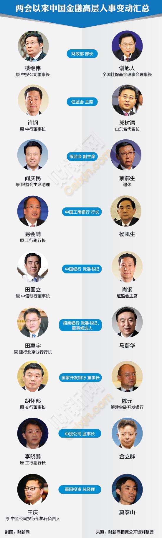 目前中投公司,中信银行等大型金融机构领导职位出现