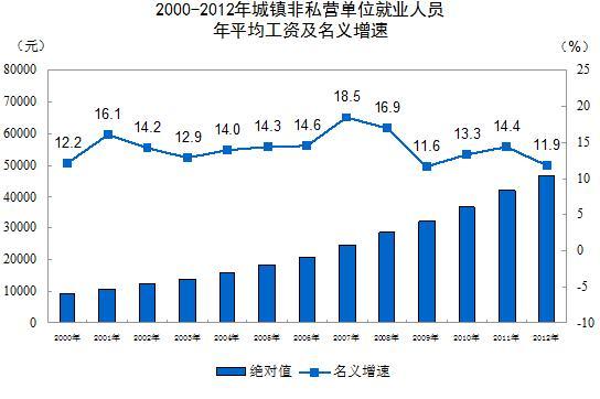 城市人口结构_2012年城市人口收入表