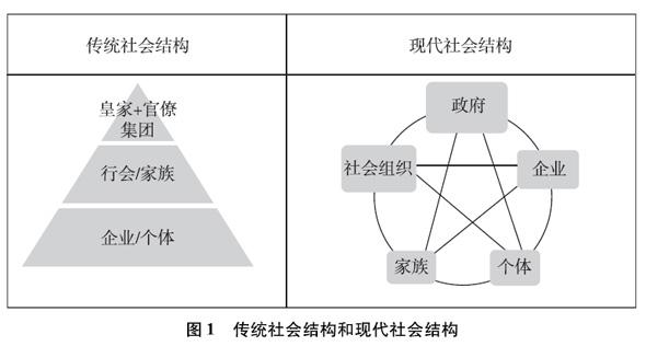 中国的传统社会是金字塔式的一元化结构