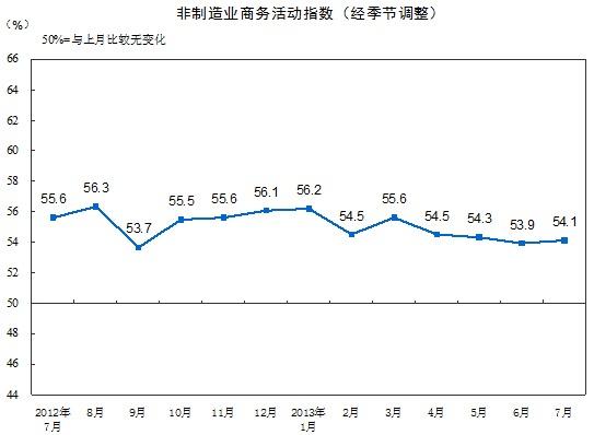 非制造业商务活动指数