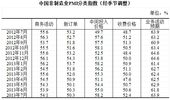 中国非制造业PMI分类指数