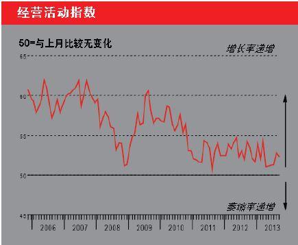汇丰服务业pmi