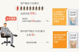 中国亿万富豪最励志 九成靠白手起家