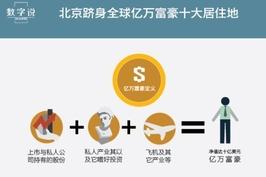 北京跻身全球亿万富豪十大居住地