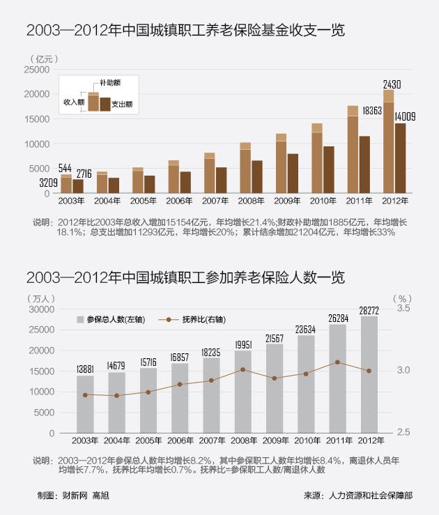中国城镇人口_2012年我国城镇人口