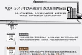 贵州中石化输油管道泄露 以往事件回顾