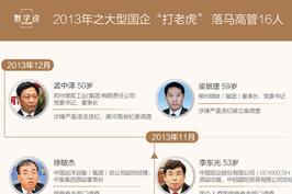"""2013年之大国企""""打老虎"""" 落马高管16人"""