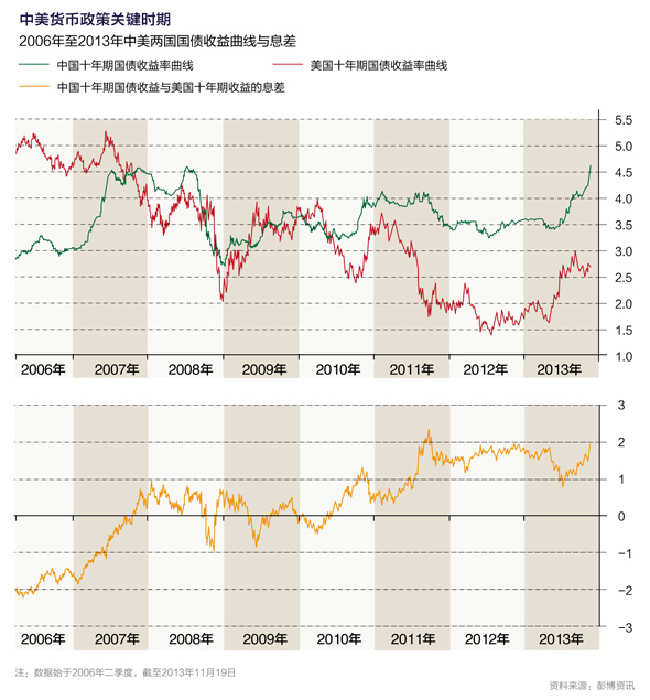 货币:中美联动