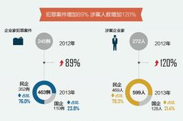 去年企业家犯罪人数翻倍 国企贪腐罪最多