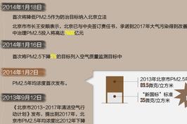 北京降低PM2.5首纳立法 两年治霾情况回顾