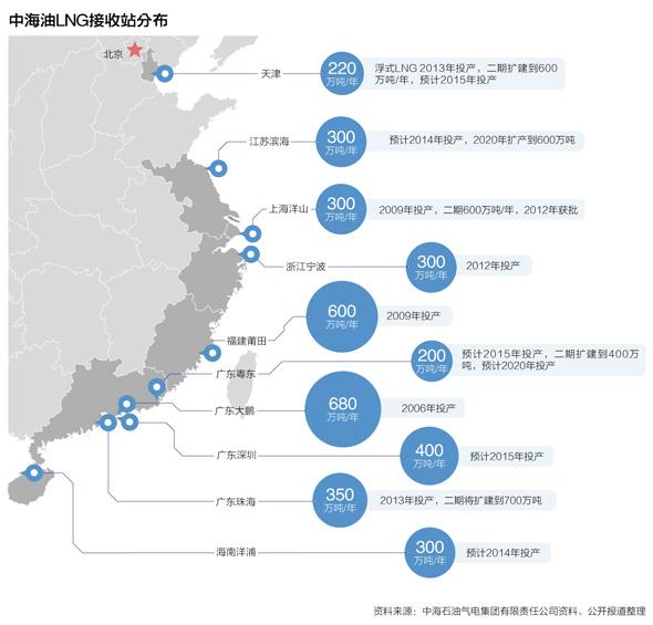 中海油LNG接收站分布