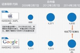 谷歌市值一度仅次于苹果 中美巨头市值变迁