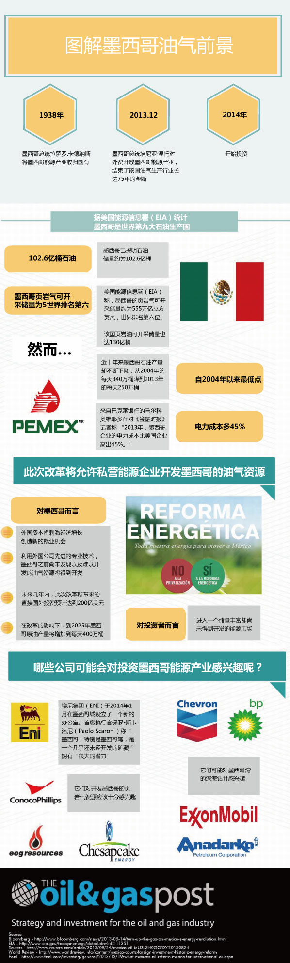 图解墨西哥能源前景