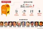 图说中央纪委反腐工作一年间