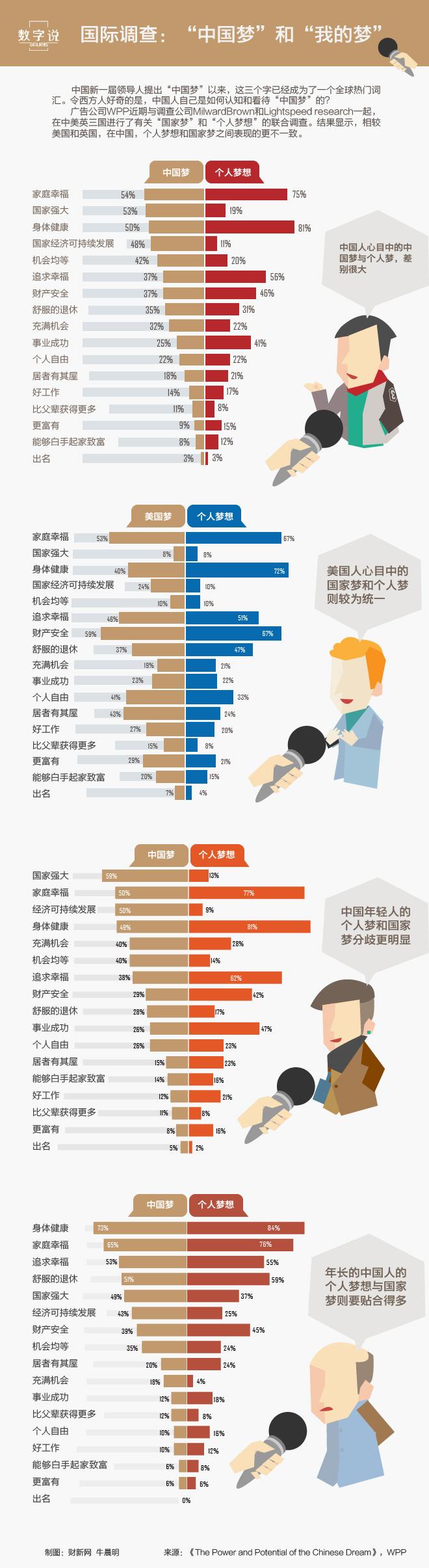 """国际调查:""""中国梦""""和""""我的梦"""""""