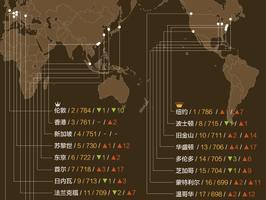 全球金融中心排名:纽约居榜首 深圳超上海