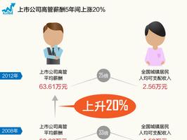 上市公司高管薪酬榜:金融地产公司最土豪