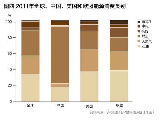 浙江省2009年能源消费结构图