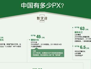图解中国有多少PX项目