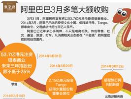 阿里巴巴3月多笔大额收购 交易总额过百亿