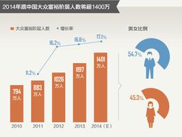 中国富人1197万 42%参与互联网金融投资