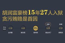 胡润富豪榜15年27人入狱 贪污贿赂是首因
