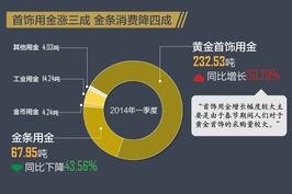 一季度中国黄金消费放缓 金条消费降四成