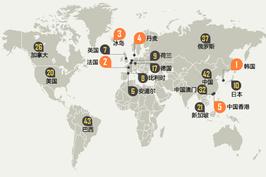 中国高网速用户占比2% 全球排第42位