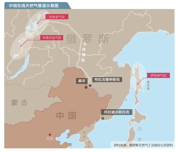 中俄天然气管道图