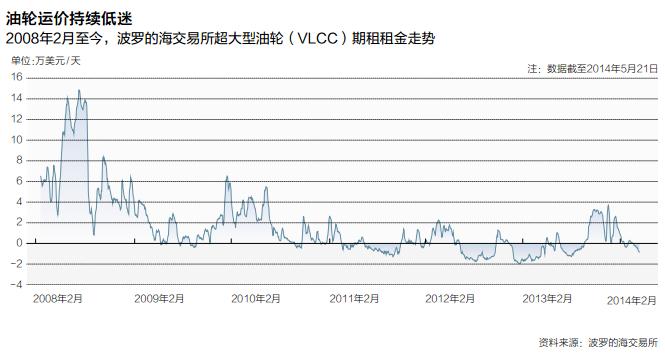 中国 最大 巨轮 末路/2008年金融危机以来,航运的三大传统板块油轮、干散货、集装箱...