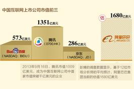 中外互联网公司市值比较 京东是新浪的十倍