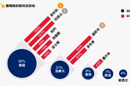 中国富豪移民去哪儿