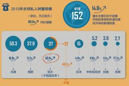 中国私人财富规模仅次于美国 股市拖后腿