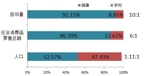 2014年上半年消费投诉主体结构与人口,消费总量结构差异
