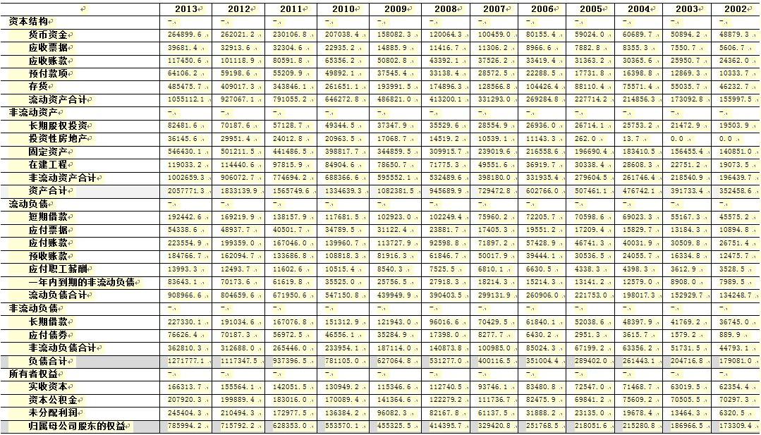 透视中国企业资产负债表(一)