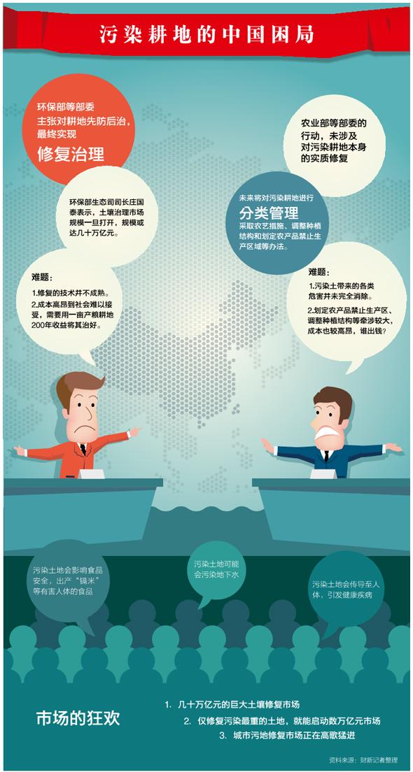 污染耕地的中国困局