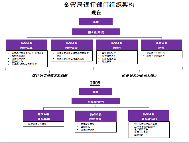 香港权力组织结构