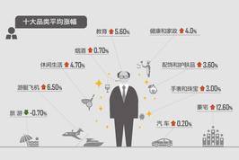 富豪消费价格八年涨七成 豪宅为拉涨主力