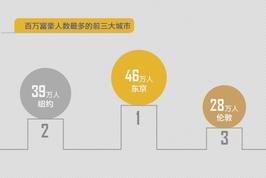 全球20大富豪密集城市:香港未进前十