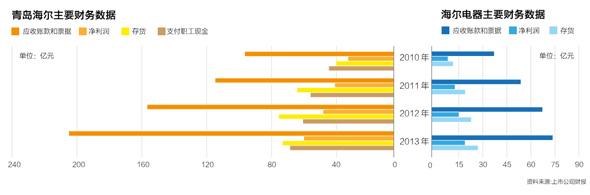 青岛海尔主要财务数据