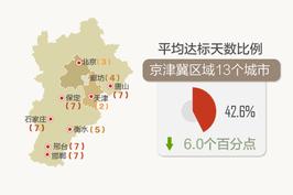7月空气质量不如去年 京津冀九城排名倒数