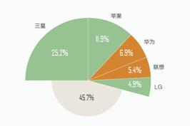 国产手机厂商崛起 冲击三星苹果霸权