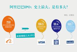 阿里巴巴IPO:史上最大,是有多大?