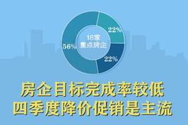 房企目标完成率较低 四季度降价促销是主流