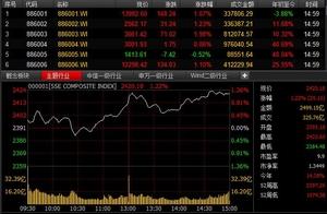 金融股崛起