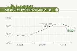 下行趋势明显 百城房价近两年首现同比下跌