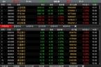 沪港通首日高开低走 两地股市均承压