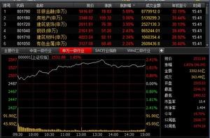 A股站上2500点关口_成交量逾5000亿元