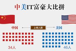 中美IT富豪大比拼